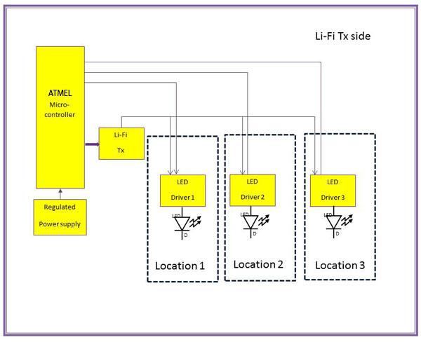 Lifi based indoor navigation for blind diy kit atmel for Indoor navigation design