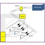 Digital Soil Moisture Control