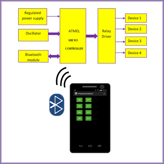 ieee research paper on bluetooth A bluetooth module is to be attached to the usb flash drive by implementing various technologies, the addition of the bluetooth module is made sure that it doesn't affect the size of.