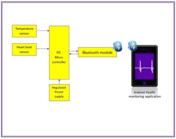 Smart Health Monitoring System Diy Kit