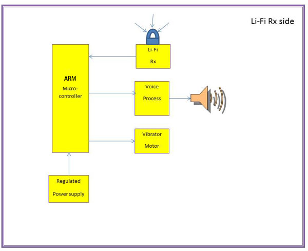 Lifi based indoor navigation for blind diy kit arm product description block diagram working principle ccuart Gallery