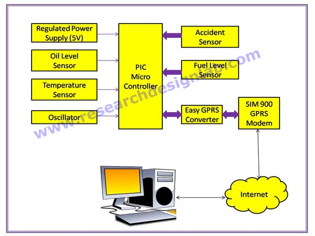 Gps Based Intelligent Vehicle Tracking And Monitoring System