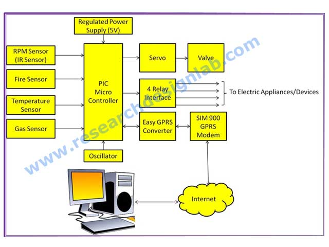 Web Based Scada Using Gprs