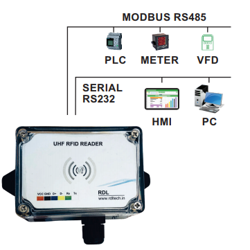 UHF RFID Connection Diagram