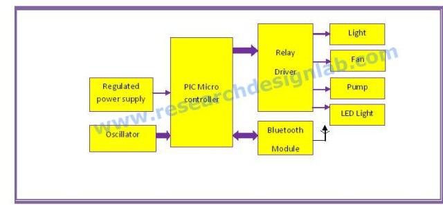 Home appliances control through Bluetooth